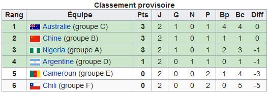 Coupe du Monde - le bilan après la deuxième journée : la moitié des qualifiés connue
