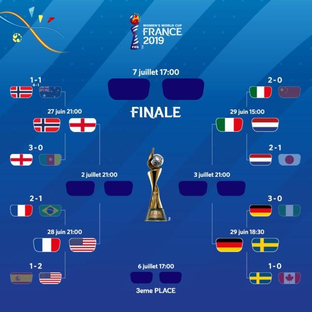 Coupe du Monde - Des quarts au goût d'Euro