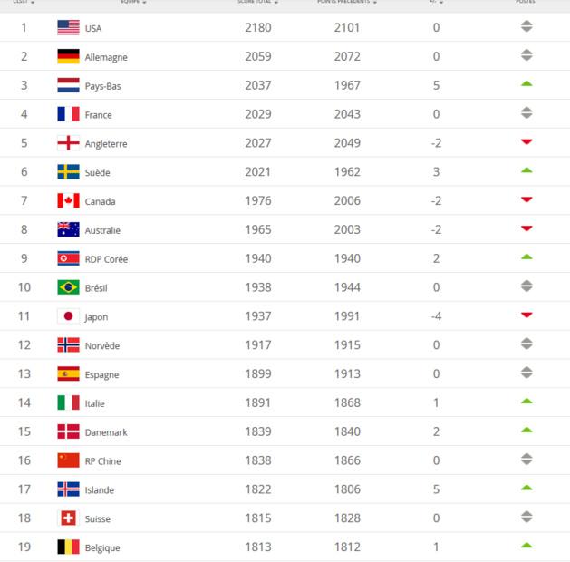 Classement FIFA - Les USA se détachent, la FRANCE reste quatrième