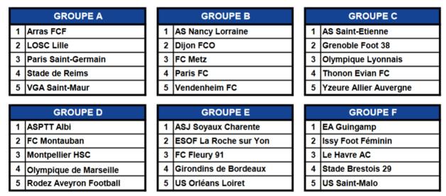 Challenge U19 - Les compositions des groupes connus