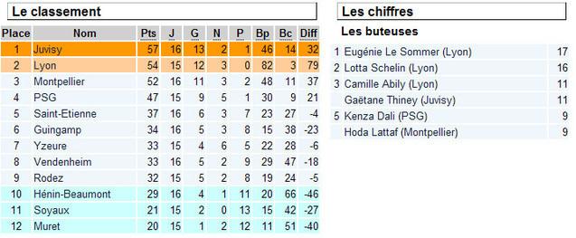 D1 - La journée vue par Aurélie MULA (FC VENDENHEIM)