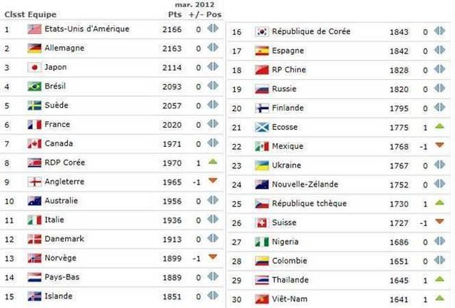 Classement FIFA - Peu de mouvement dans le Top 10