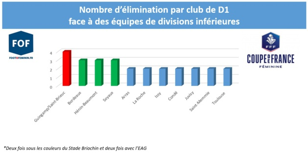 Coupe de France - Surprises ? A qui le tour ?