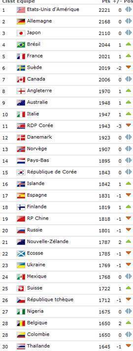 Classement FIFA - La FRANCE gagne une place