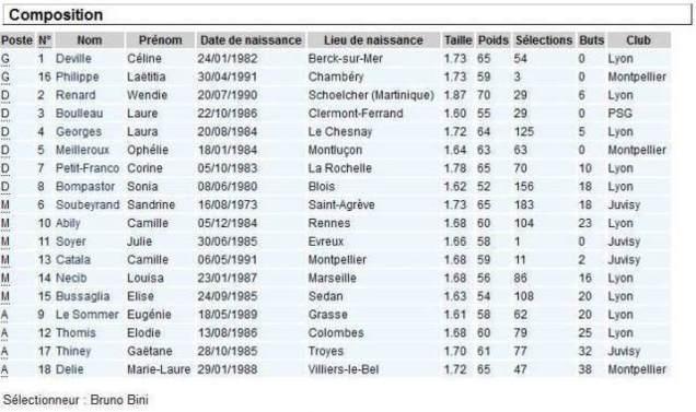 BLEUES - La liste des dix-huit pour FRANCE - IRLANDE et ECOSSE - FRANCE