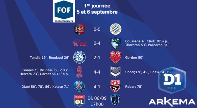 #D1Arkema - J1 : Le champion lyonnais rejoint le promu LE HAVRE en tête du classement