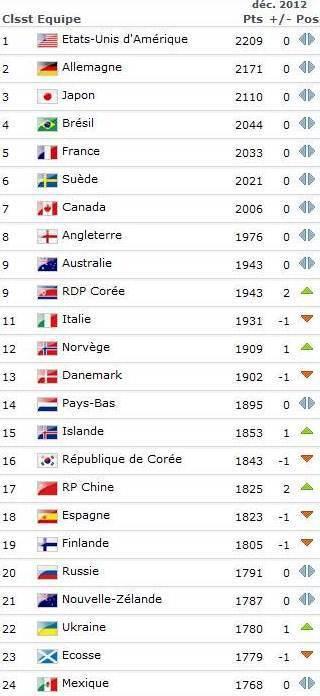 La FRANCE reste cinquième, la GUINEE EQUATORIALE a le vent en poupe