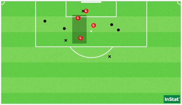 Les 11 tirs de Montpellier face à Soyaux répartis sur 5 occasions (Point = cadré / X = non-cadré ou contré).