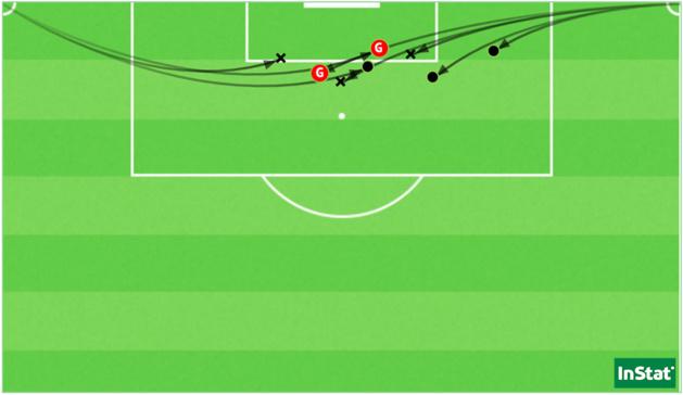 Les 8 corners de l'OL face à Fleury (Point = réussi / X = intercepté ou récupéré).