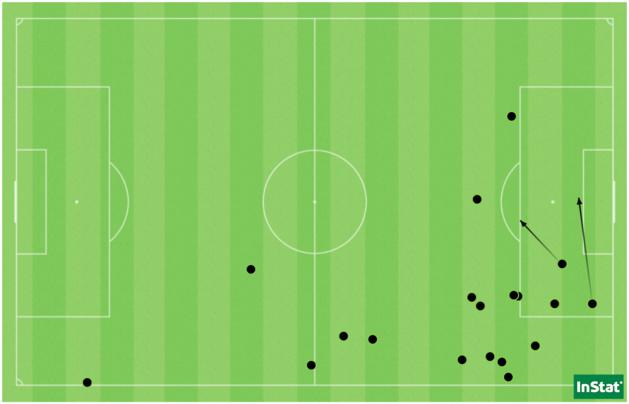 Les 17 dribbles et deux passes décisives de Delphine Cascarino face à Guingamp.