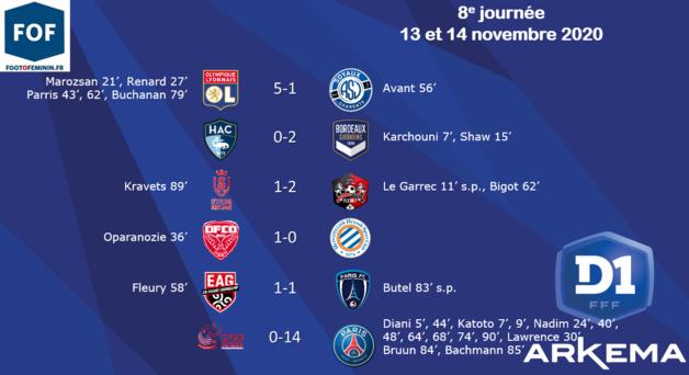 #D1Arkema - J8 : Le PSG écrasant ISSY, l'OL assure, BORDEAUX profite des accrocs de MONTPELLIER et du PARIS FC