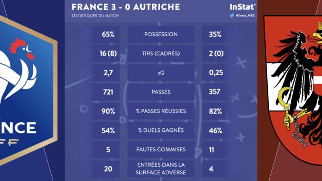 Bleues – Trois statistiques à retenir de France-Autriche