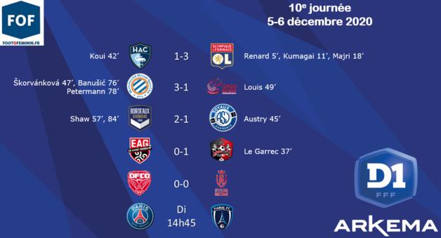 #D1Arkema - J10 : Le PSG confirme