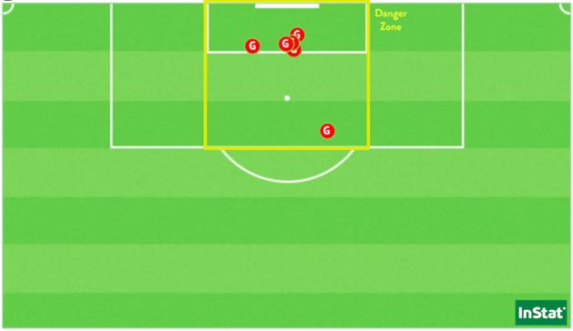 Les six buts marqués par Soyaux cette saison en D1, tous sur coup de pied arrêté et dans une zone restreinte.