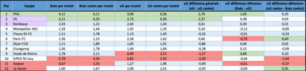 Soyaux marque moins et encaisse plus qu'il ne devrait, expliquant le fait d'être le seul club de D1 à afficher une différence xG offensive ou défensive aussi négative (les deux meilleures valeurs sont en vert, les deux pires en rouge)