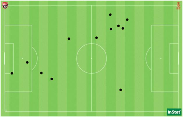Les 12 ballons récupérés par Sana Daoudi face à Reims.