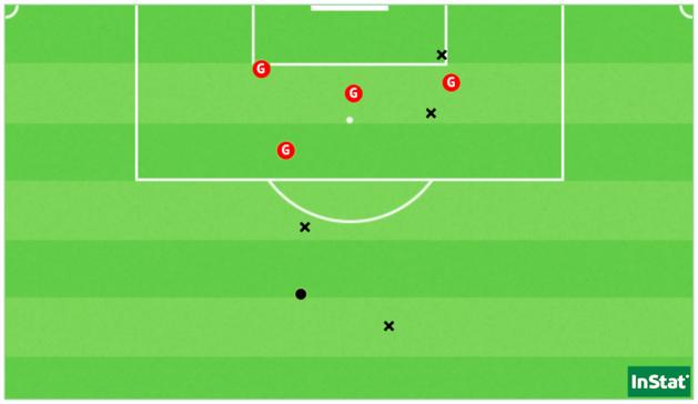 Les 8 tirs de Guingamp face au MHSC, dont ses quatre buts (point = cadré / X = non-cadré ou contré)