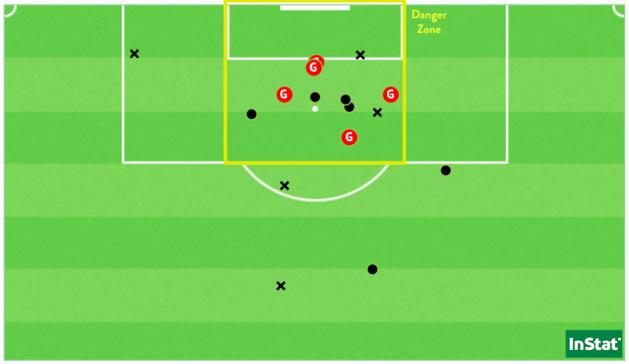 Les 16 tirs de l'OL sur ce match (point = cadré / X = non-cadré ou contré).