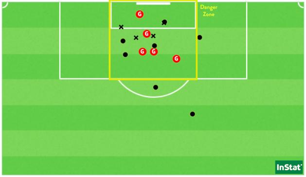 Les 17 frappes du PSG face à Fleury (Point = cadré / X = non-cadré ou contré)