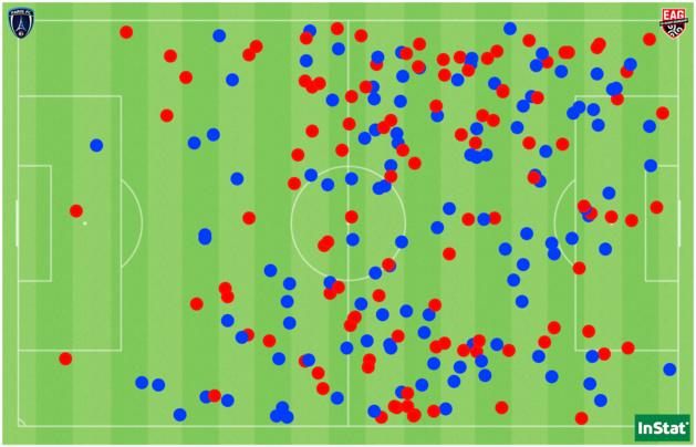 Les 232 duels disputés entre le Paris FC et Guingamp (en bleu ceux remportés par le PFC, en rouge ceux par l'EAG).