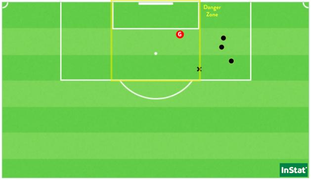 Les 5 occasions de Kessya Bussy face au FC Fleury 91 (Point = cadré / X = non-cadré ou contré).