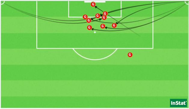 Les 11 buts encaissés par Fleury cette saison sur CPA (10 suite à un corner, 1 suite à un coup franc).