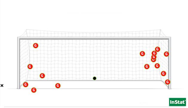 Les 18 penalties tirés par Wendie Renard depuis 2017 (Point = arrêté / X = non-cadré).