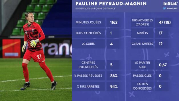 #Bleues - Pauline PEYRAUD-MAGNIN : une série record
