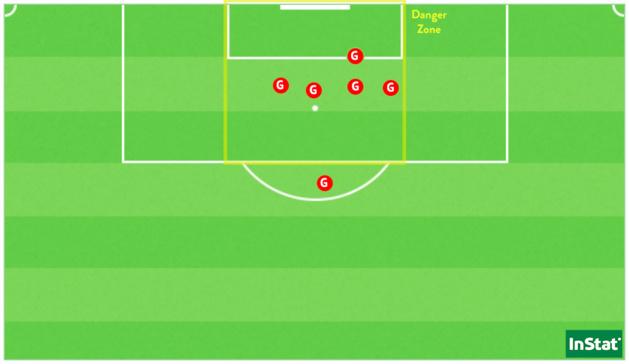 Les six buts de Grace Geyoro dans sa carrière face à l'ASJ Soyaux en D1 Arkema.