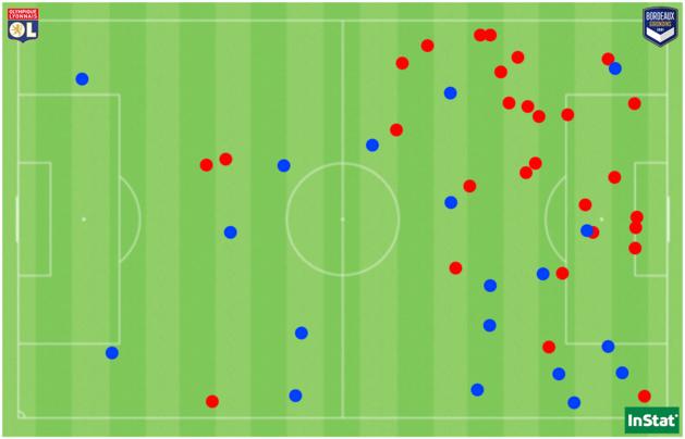 Les 48 duels offensifs disputés par l'OL face au FCGB (en bleu ceux remportés, en rouge ceux perdus).