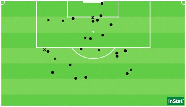 Les 26 tirs du Paris FC face au Havre, dont les 16 stoppés par Olesya Arsenieva (Point = cadré / X = non-cadré ou contré).