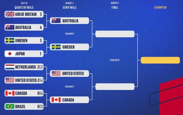JO 2020 – Demi-finales : Premières et revanches en vue
