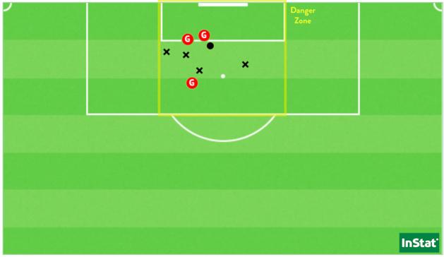 Les 9 tirs (dont les 3 buts) de Vanessa Gilles en 3 rencontres TCC en 2021/22 (Point = cadré / X = non-cadré ou contré).
