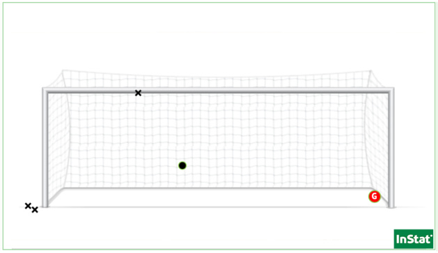 Les 5 penalties subis par Lisa Schmitz depuis ses débuts à Montpellier, dont le premier encaissé face au PSG.