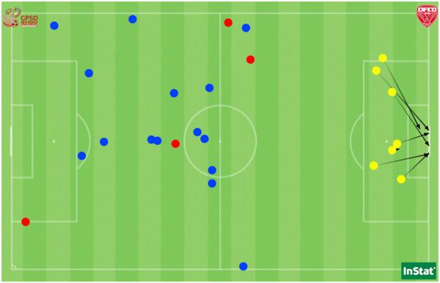 Les 7 tirs cadrés (en jaune) et les 19 tacles tentés (en bleu réussis, en rouge échoués) par Issy face à Dijon.