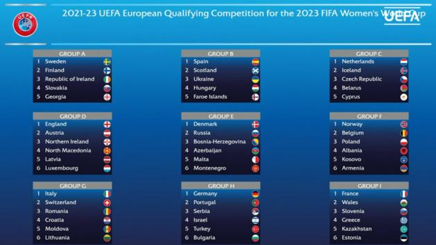 Coupe du Monde 2023 (Qualifications) - L'Europe lance ses qualifications ce jeudi