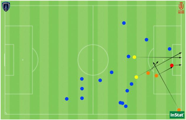 Le but (en rouge), les 2 autres tirs (en jaune), les 3 passes clés réussies (en orange) et les 15 duels offensifs remportés par Matéo face à Reims.