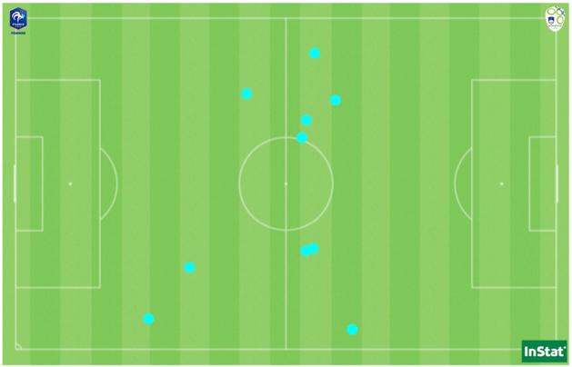 Les 10 ballons récupérés par Sandie Toletti face à la Slovénie, dont 7 dans la moitié de terrain adverse.