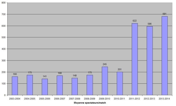 Moyenne de spectateurs/match en D1 depuis 2003