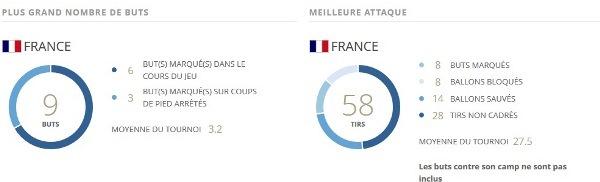Coupe du Monde U20 - Les Françaises en haut des stats