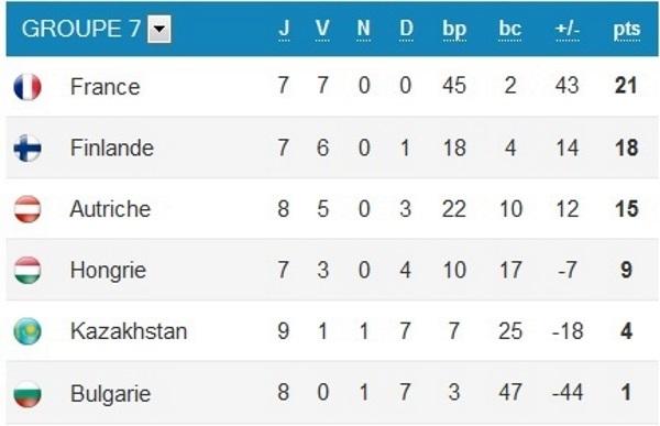 """Bleues - """"Une phase finale de trois matchs"""" débute pour la FRANCE"""