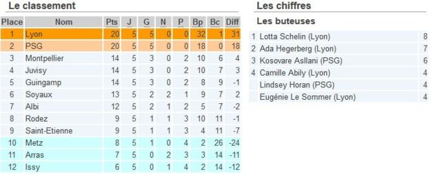 D1 (Cinquième journée) - Premier succès du FC METZ