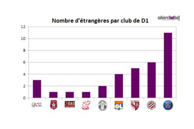 Neuf clubs à la trêve mais la liste va s'allonger avec Rodez et Saint-Etienne