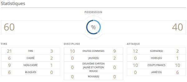 Bleues - FRANCE - COLOMBIE : 0-2, la leçon colombienne !