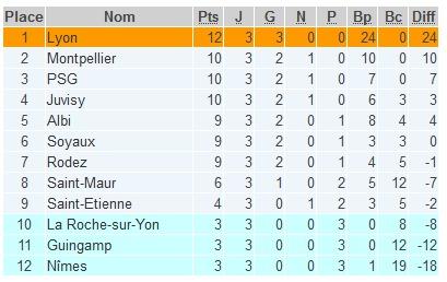 D1 (3e journée) - Le PSG et MONTPELLIER se neutralisent, LYON en profite
