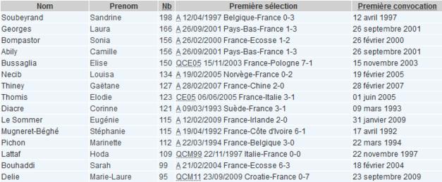 Bleues - Elise BUSSAGLIA, cinquième joueuse à franchir les 150 sélections