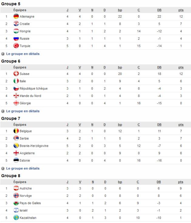 Euro 2017 (Eliminatoires) - L'ESPAGNE remporte le duel ibérique