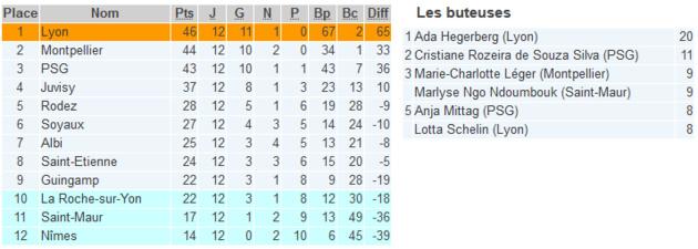 D1 (12e journée) - MONTPELLIER et le PSG s'imposent 1-0, GUINGAMP rattrapé par LA ROCHE