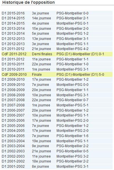 D1 - MONTPELLIER - PSG : objectif Ligue des Champions pour les Parisiennes