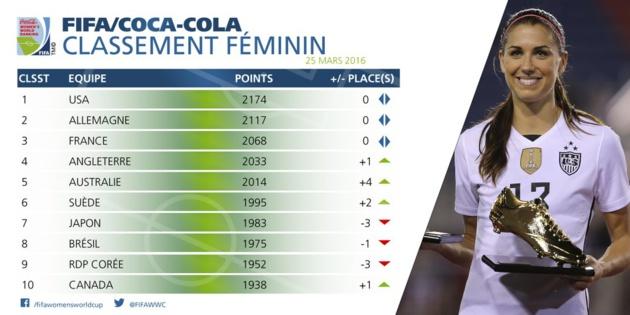 Classement FIFA - La FRANCE garde sa troisième place, belle progression de l'AUSTRALIE